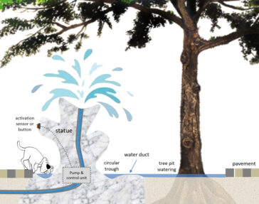 A multipurpose sustainable water feature that spices up a street corner